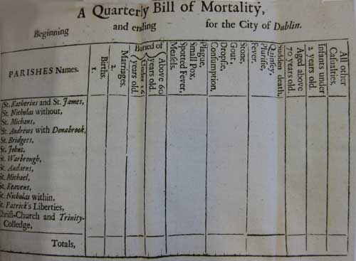 Quarterly-Bill-of-Mortality-for-Dublin